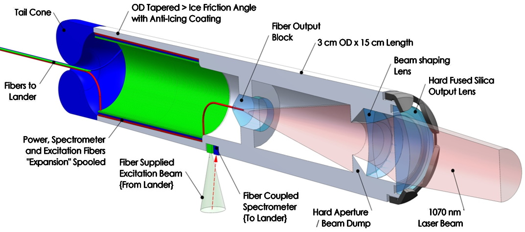 Diagram of direct laser penetrator
