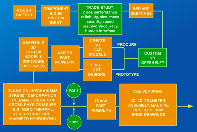 Design and prototyping procedure flow chart